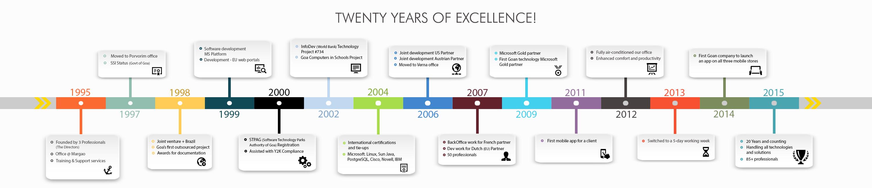 OPSPL - timeline infographic