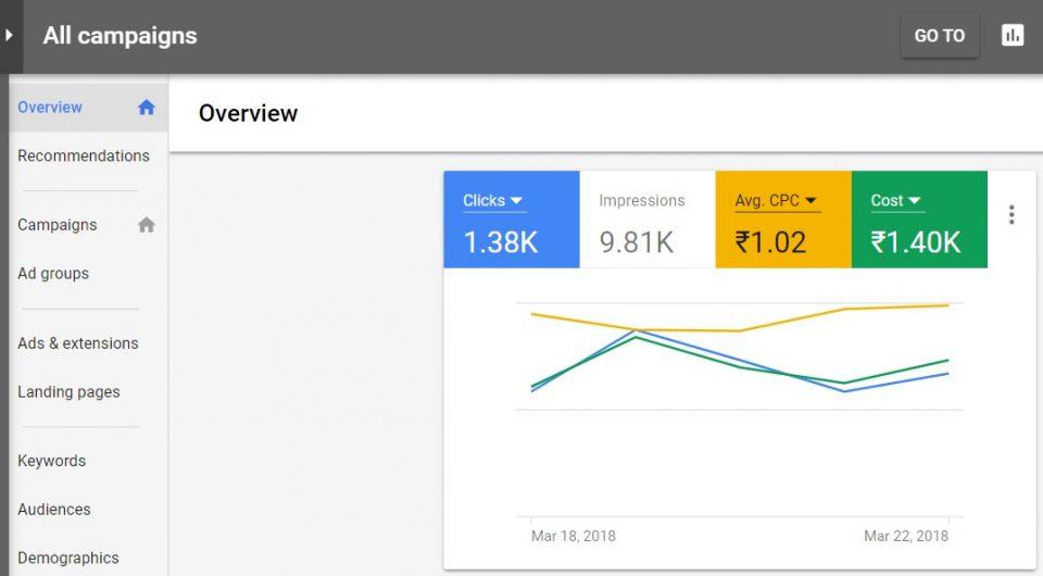 Google AdWords Success Metrics