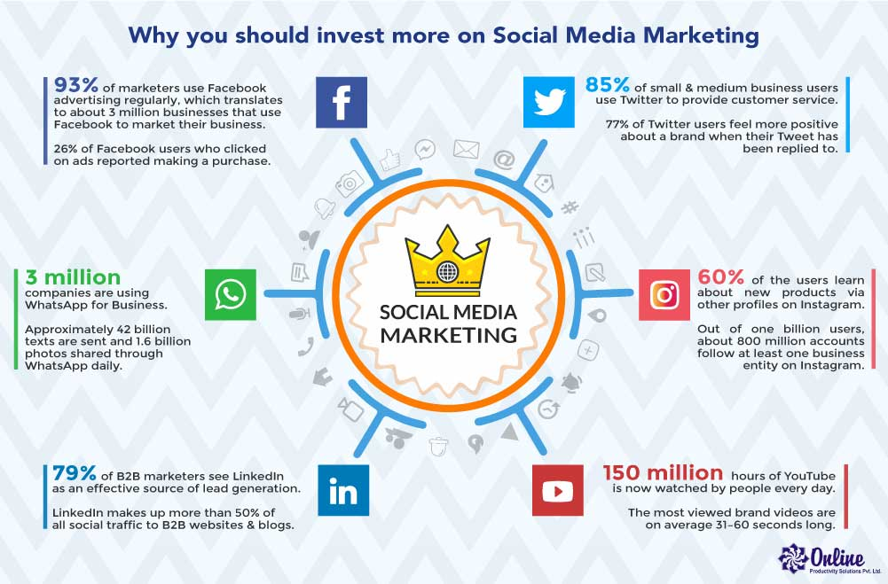Why you should invest more on Social Media Marketing | Online Goa