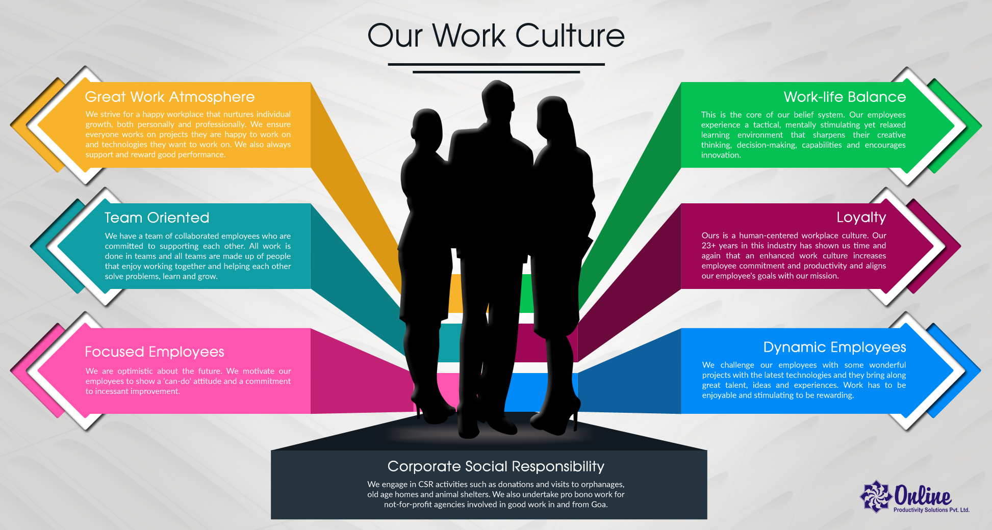 Our Work Culture